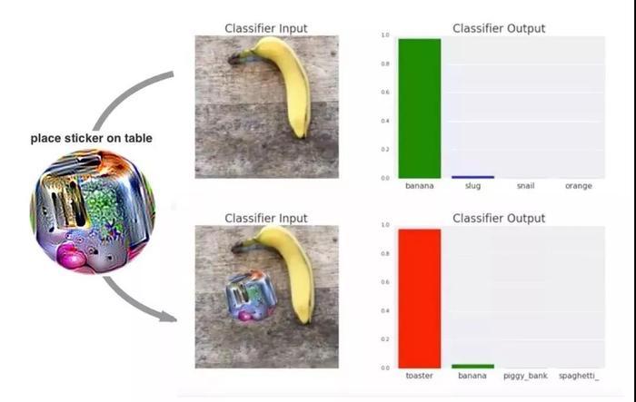 區分香蕉與面包.jpg