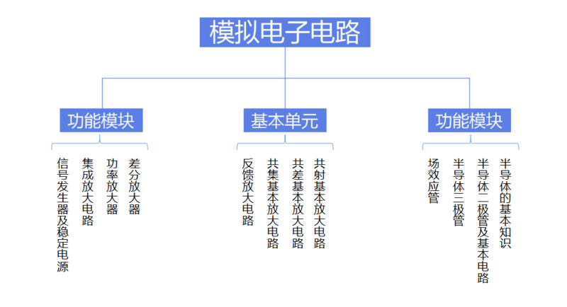 模擬電子電路知識圖譜.png